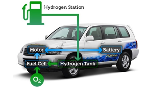 Ще станат ли масови автомобилите, задвижвани с водород?
