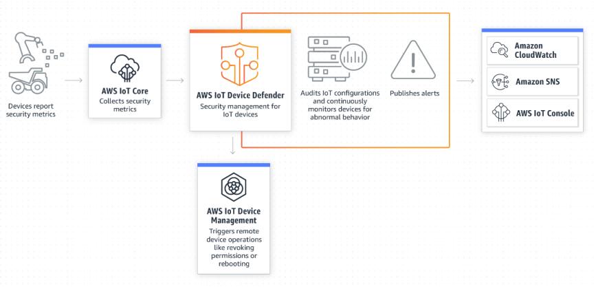 Amazon анонсира достъпността на AWS IoT Device Defender