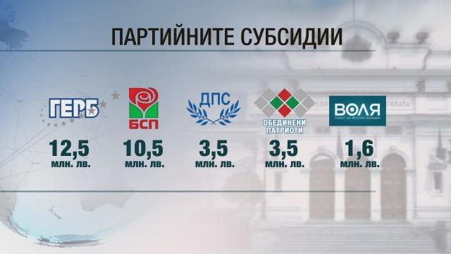 Партийните субсидии: И през 2019 г. партиите ще получат над 30 млн. лева